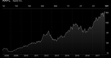 Apple Stock Price jilaxzone.com