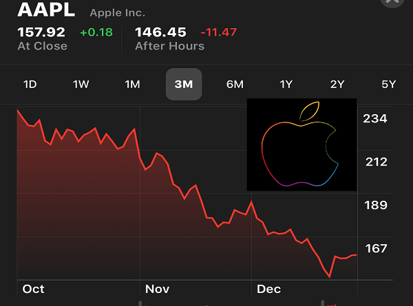 Apple stock shares fall jilaxzone.com